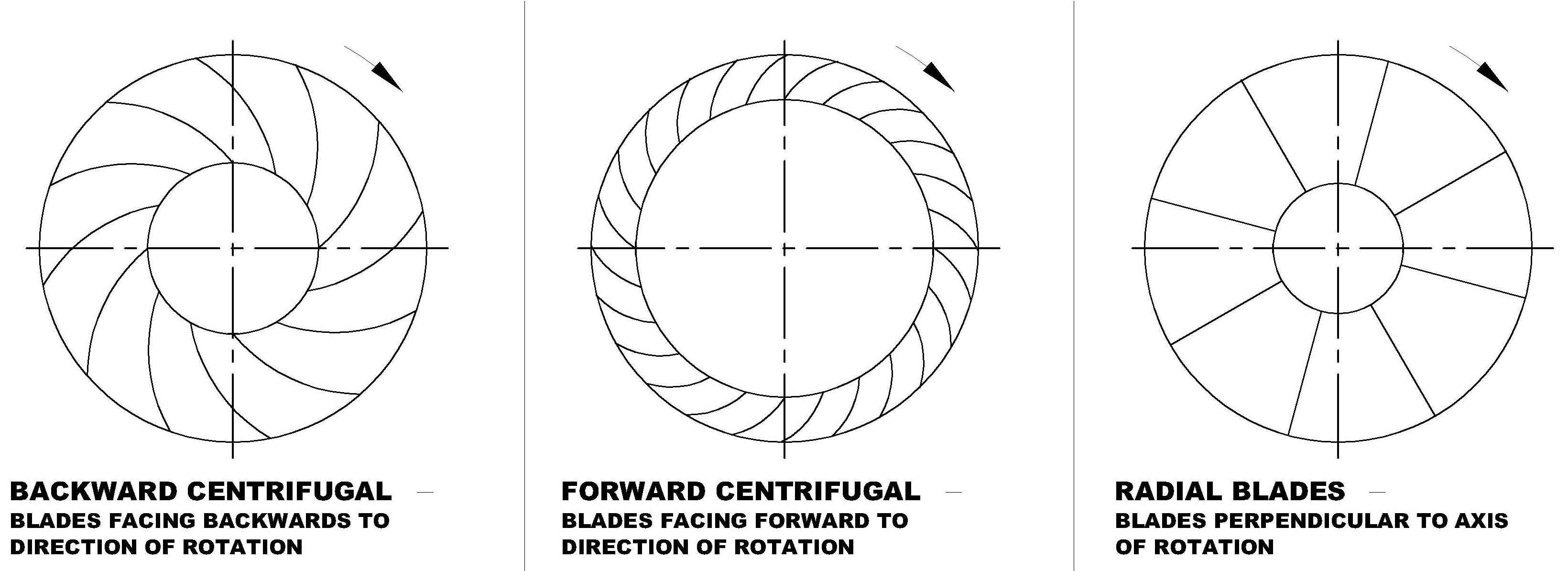 Working Principle And Types Of Air Centrifugal Fans And