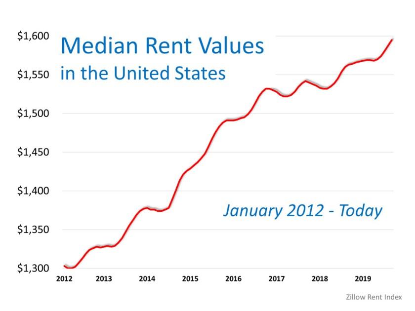 Median Rent Values Chart