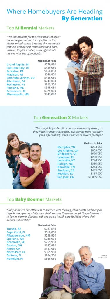Where Home Buyers Are Heading By Generation Infographic