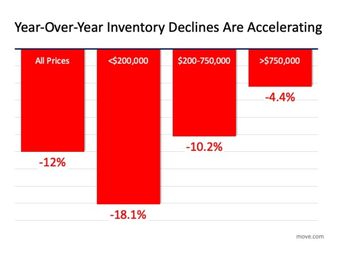 Graph of Year Over Year Inventory Decline