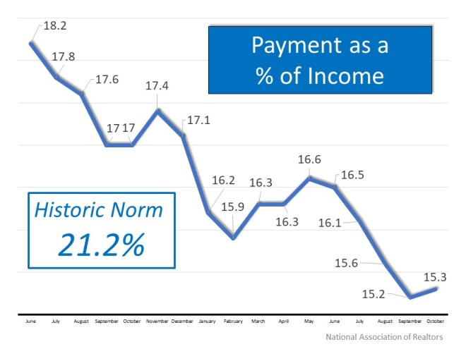 Payment as % of Income