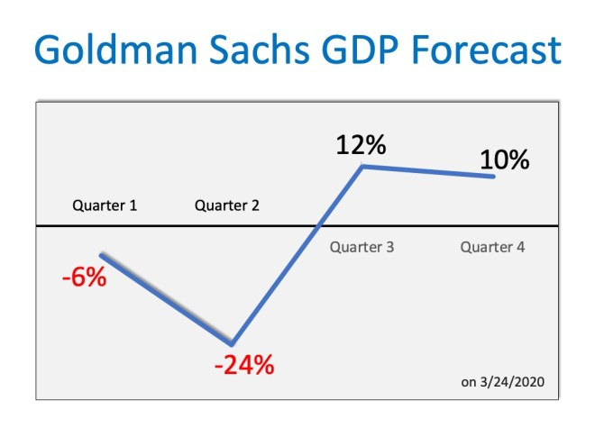 Goldman Sachs GDP Forecast