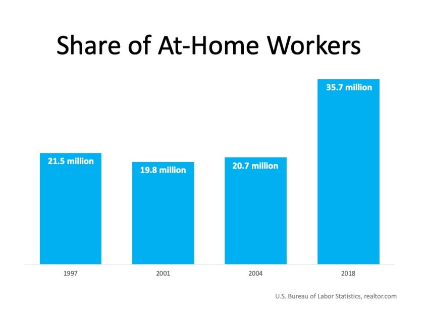 Share of At-Home Workers