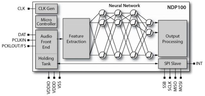 Block diagram of NDP100