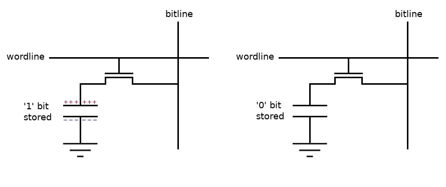 A bit in DRAM can be stored as the presence or absence of charge on a capacitor.