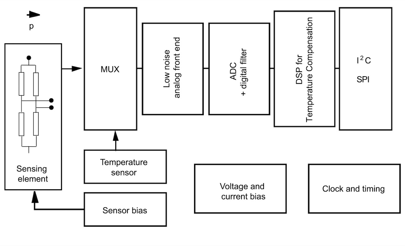 Piezoresistive Sensing A New Miniature Mems Water Resistant Digital Barometer From Stmicro