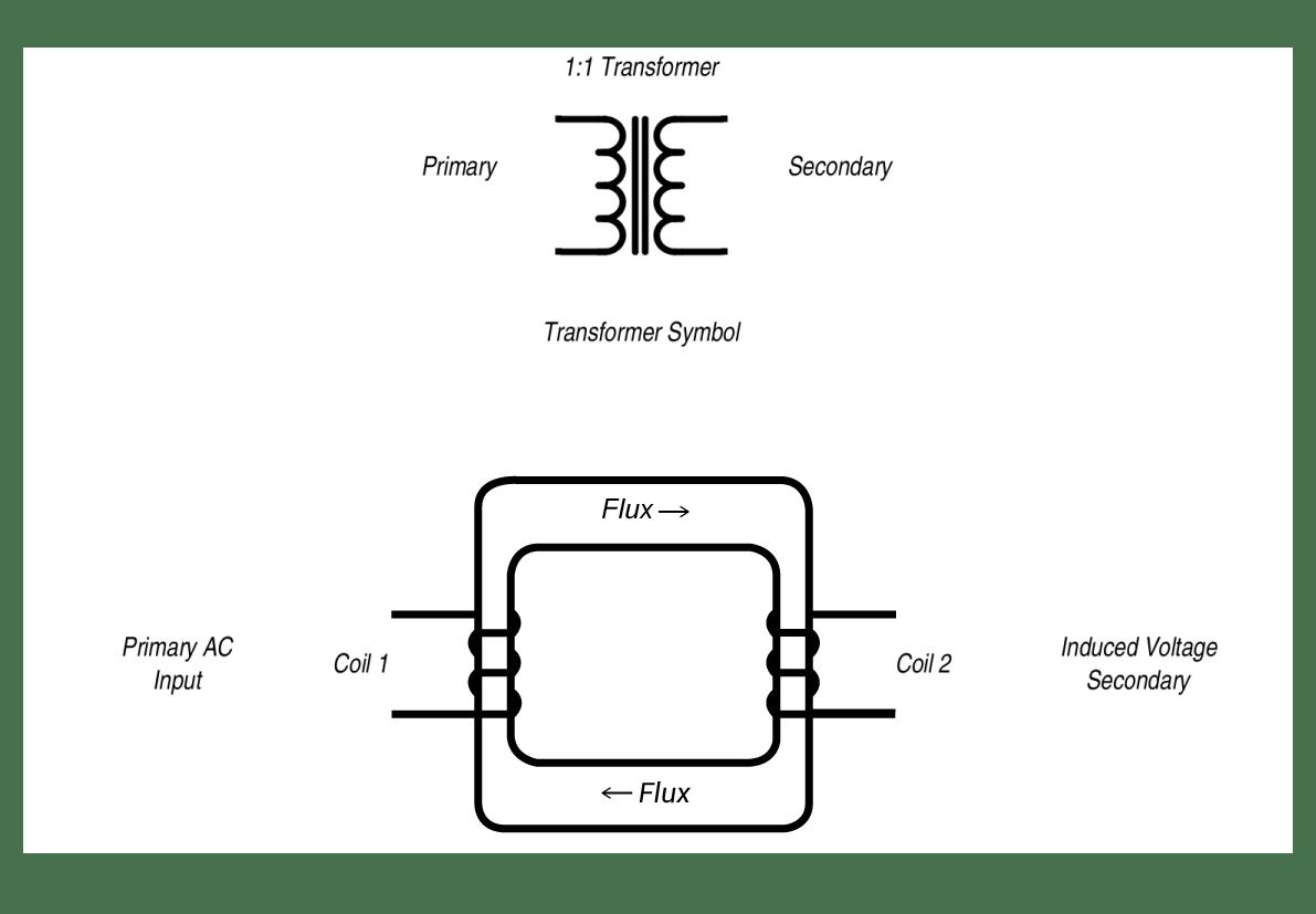 Transformer Isolation