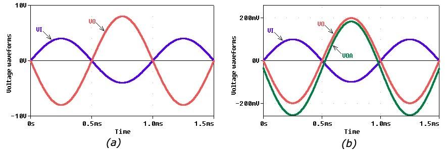Input-output sinusoidal waveforms