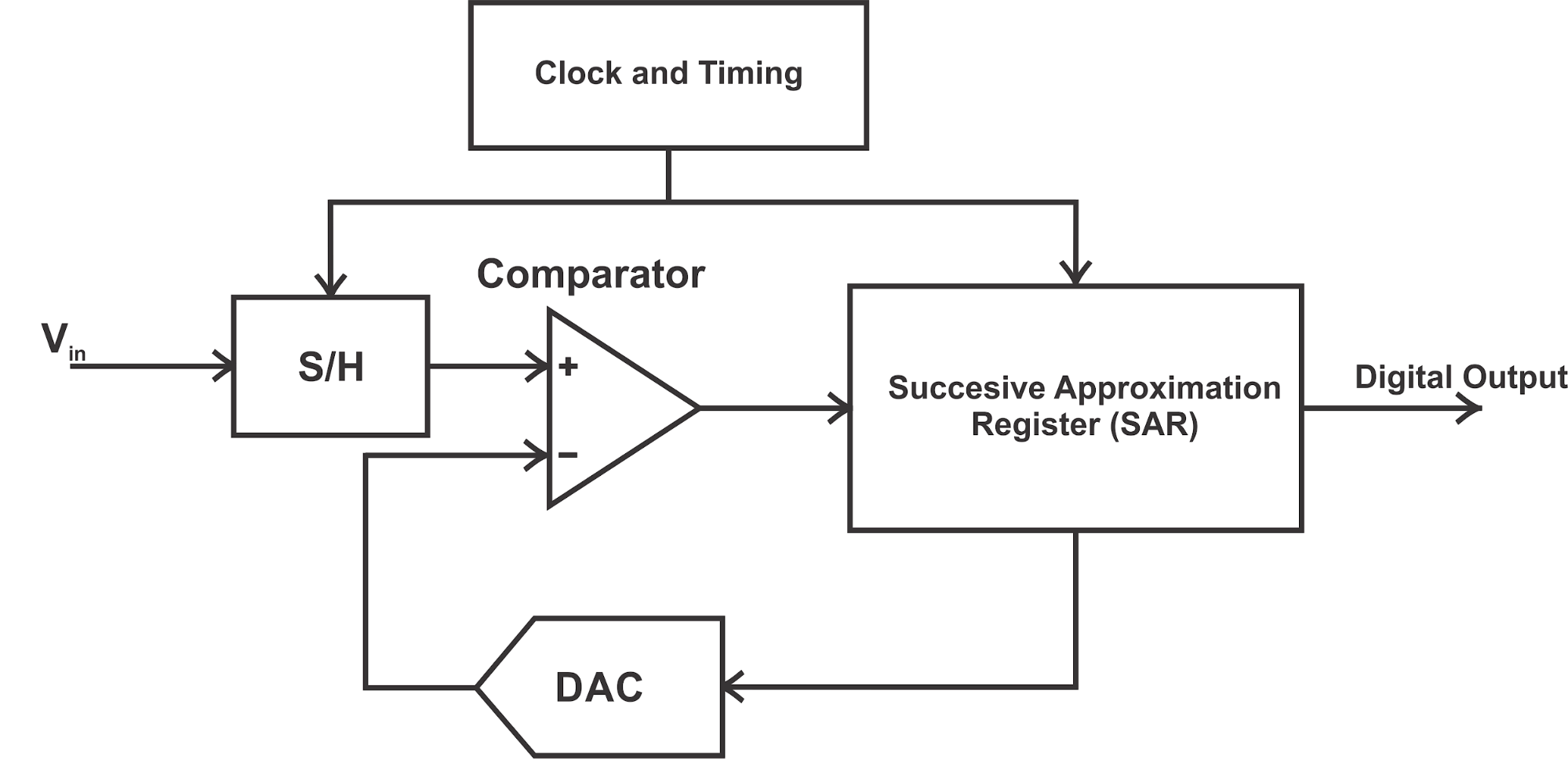 Learn About Sar Adcs Architecture Applications And