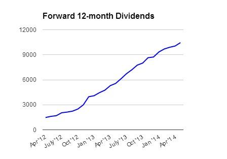 Forward_Dividends_05_14