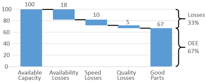 Example of OEE losses