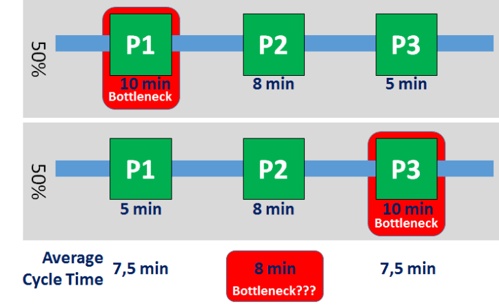 Failure of average cycle time to detect shifting bottlenecks