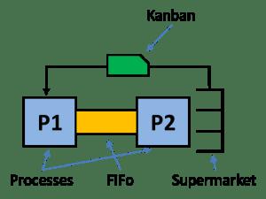 Information Loop