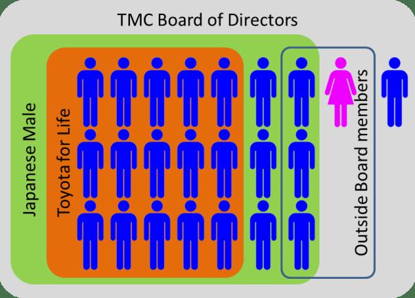 TMC Board members