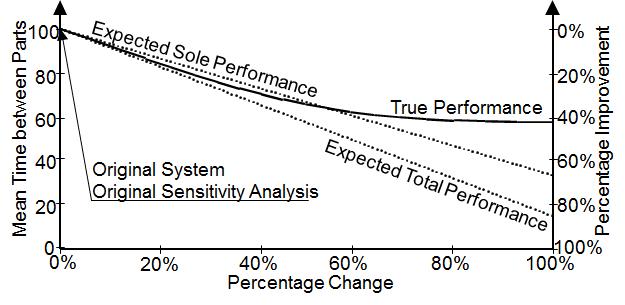 Active Period Bottleneck Detection – System Changes