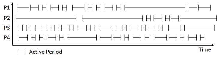Active Period Bottleneck Detection – Initial Data