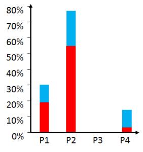 Active Period Bottleneck Detection – Summary