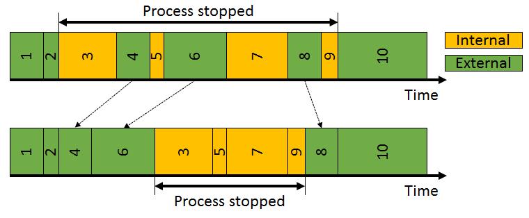 Step 3: Move External Elements to External