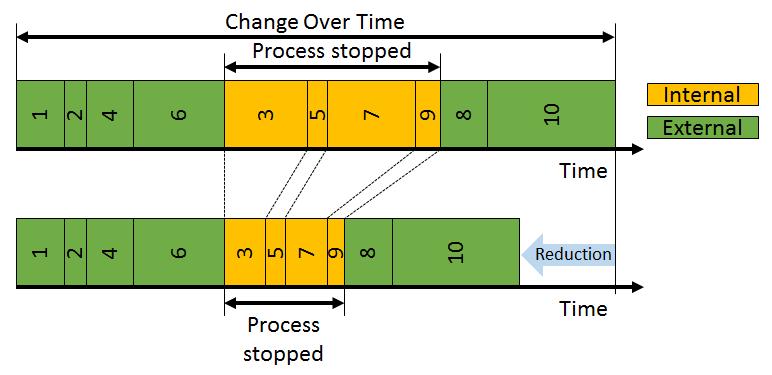 SMED Step 4