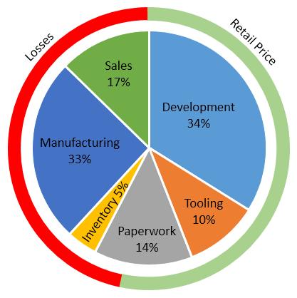 Maybach Cost Structure Estimate