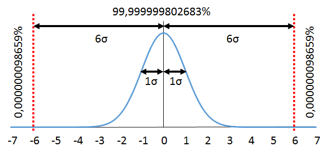 Six Sigma Distribution