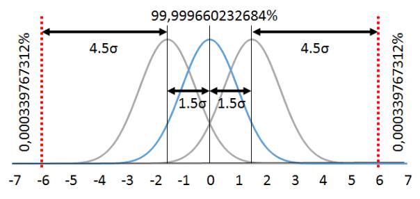 Six Sigma Distribution with 1,5 Sigma Shift