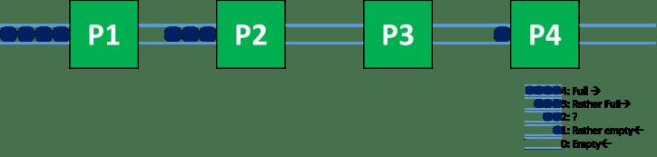 Example Bottleneck System