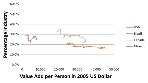 Percentage Value add of industry for selected American countries