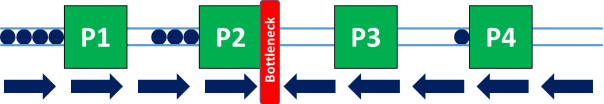 Secondary Process Bottleneck