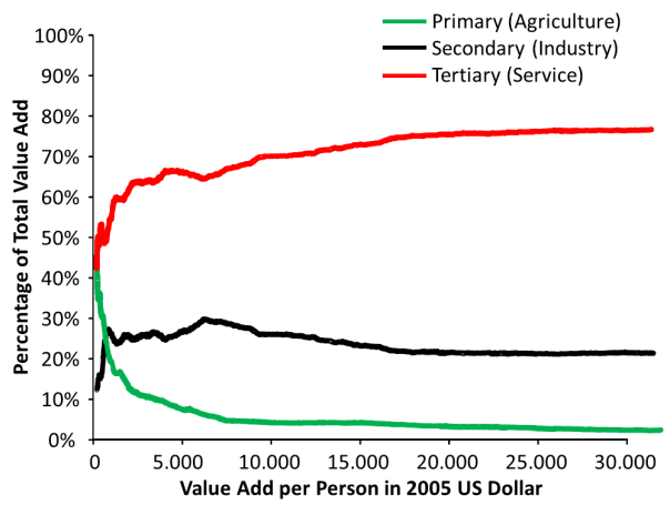Development of Primary, Secondary, and Tertiary Sector in relation to per Person value add