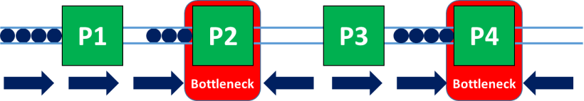Two Bottlenecks