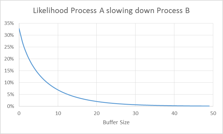 Likelihood of one process slowing down other process in relation to buffer size