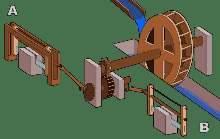 Roman Saw Mill