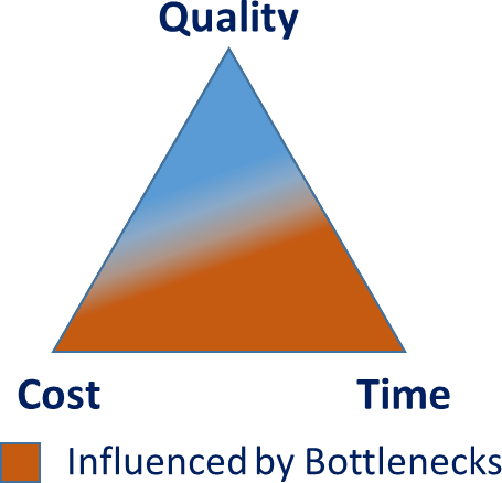 Quality Cost Time Triangle