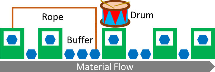 Illustration of Drum Buffer Rope for Material