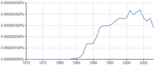 Occurrence of drum-buffer-rope in literature over time