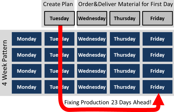 Example for Plan 4 Weeks Ahead