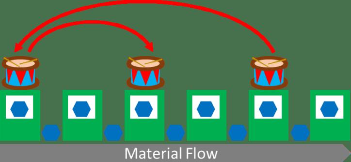 Illustration of shifting drum