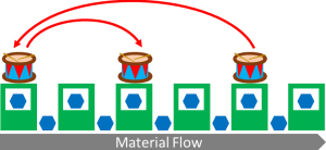 Illustration of shifting drum