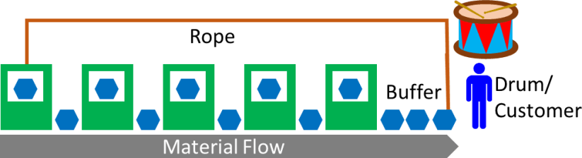 Simplified Drum Buffer Rope