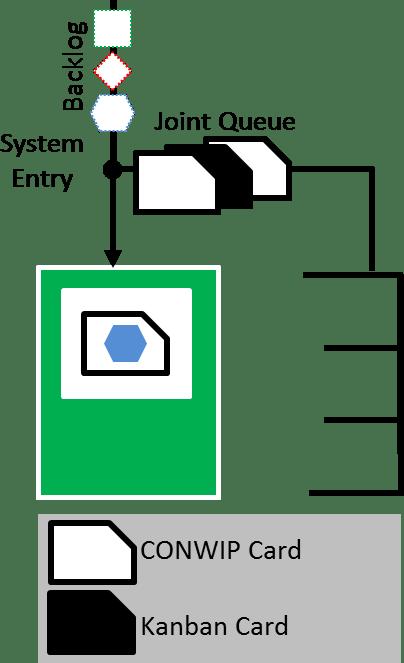 Kanban CONWIP Hybrid