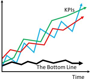 KPI vs Bottom Line Example
