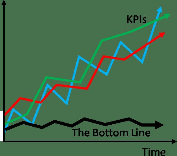 Meta KPI vs Bottom Line