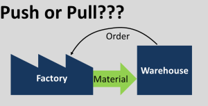 Ambiguity Push vs Pull vs Make-to-Oder Make-to-Stock