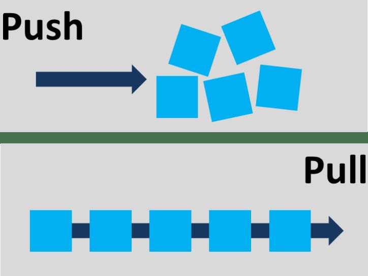 Push Pull Illustration