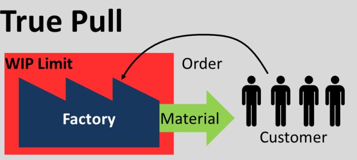 True Pull