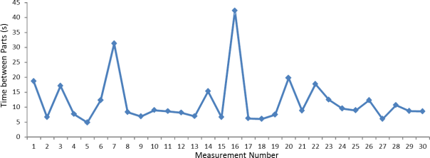 Cycle time graph