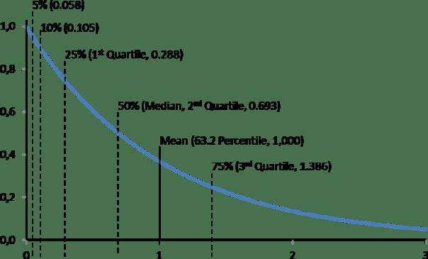 Exponential Percentiles
