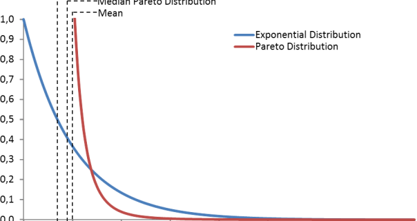 Exponential and Pareto Distribution