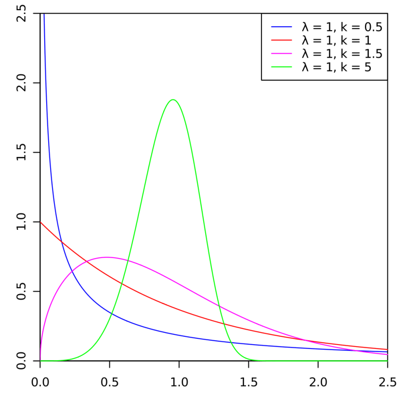Different Weibull Distribution